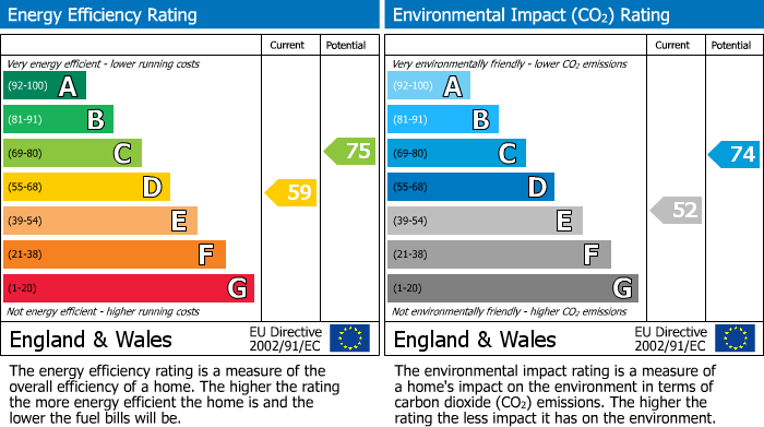 EPC Graph for Swallowfield Park, Swallowfield, Reading